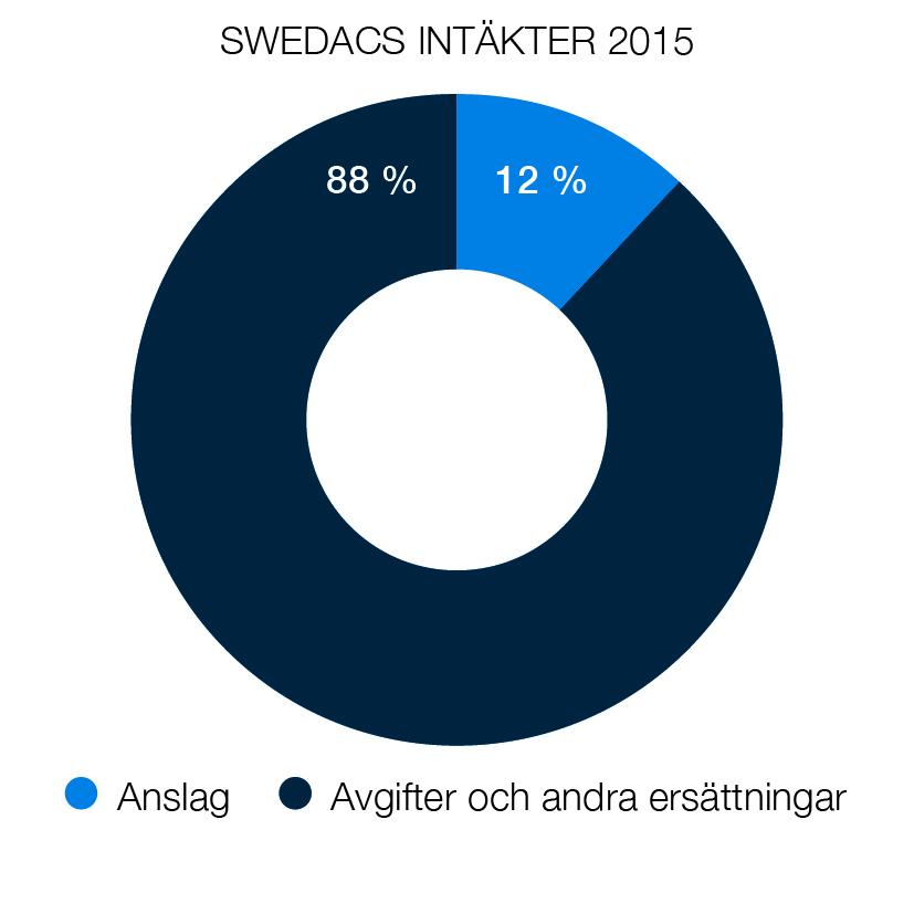 Diagram över Swedacs intäkter - 12 % kommer från anslag och 88 % kommer från avgifter och andra ersättningar.