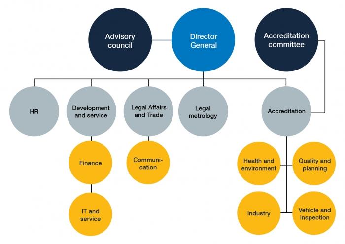 Organisational chart for Swedac